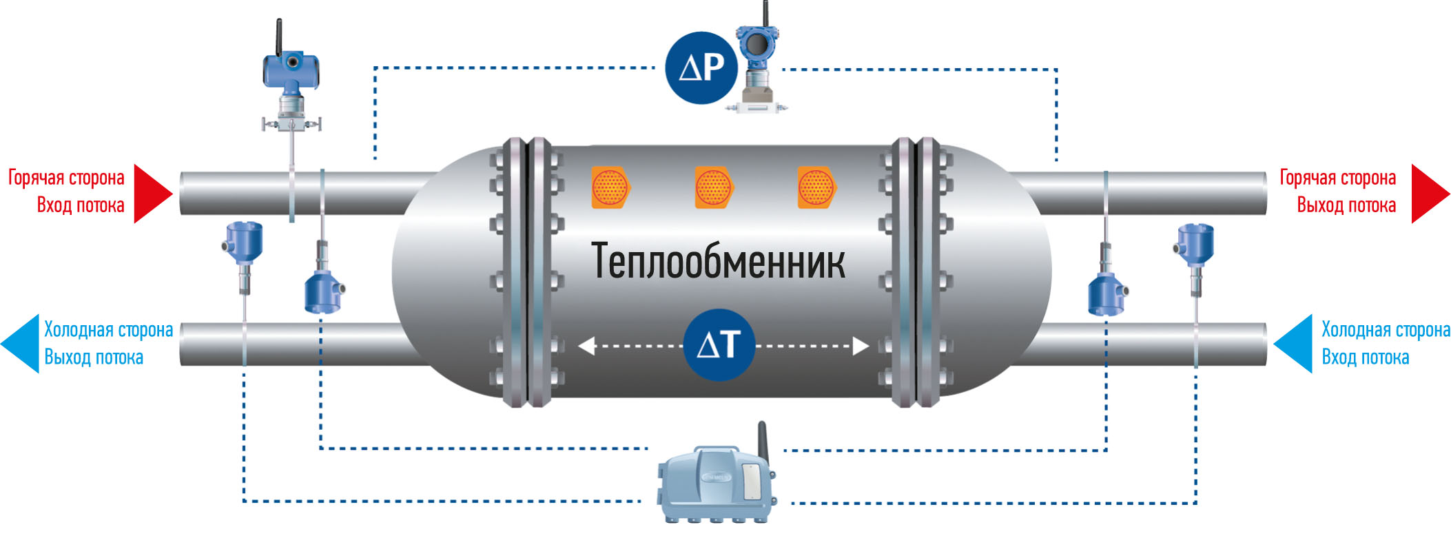heat exchanger network Calculations for heat exchange applications including the design loads and the steam pressure/flowrate requirements the heat load, heat exchanger and steam load relationship.