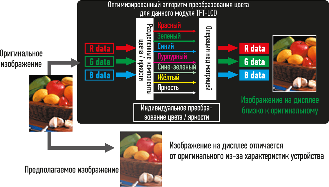 Технология Natural Color Matrix компании Mitsubishi