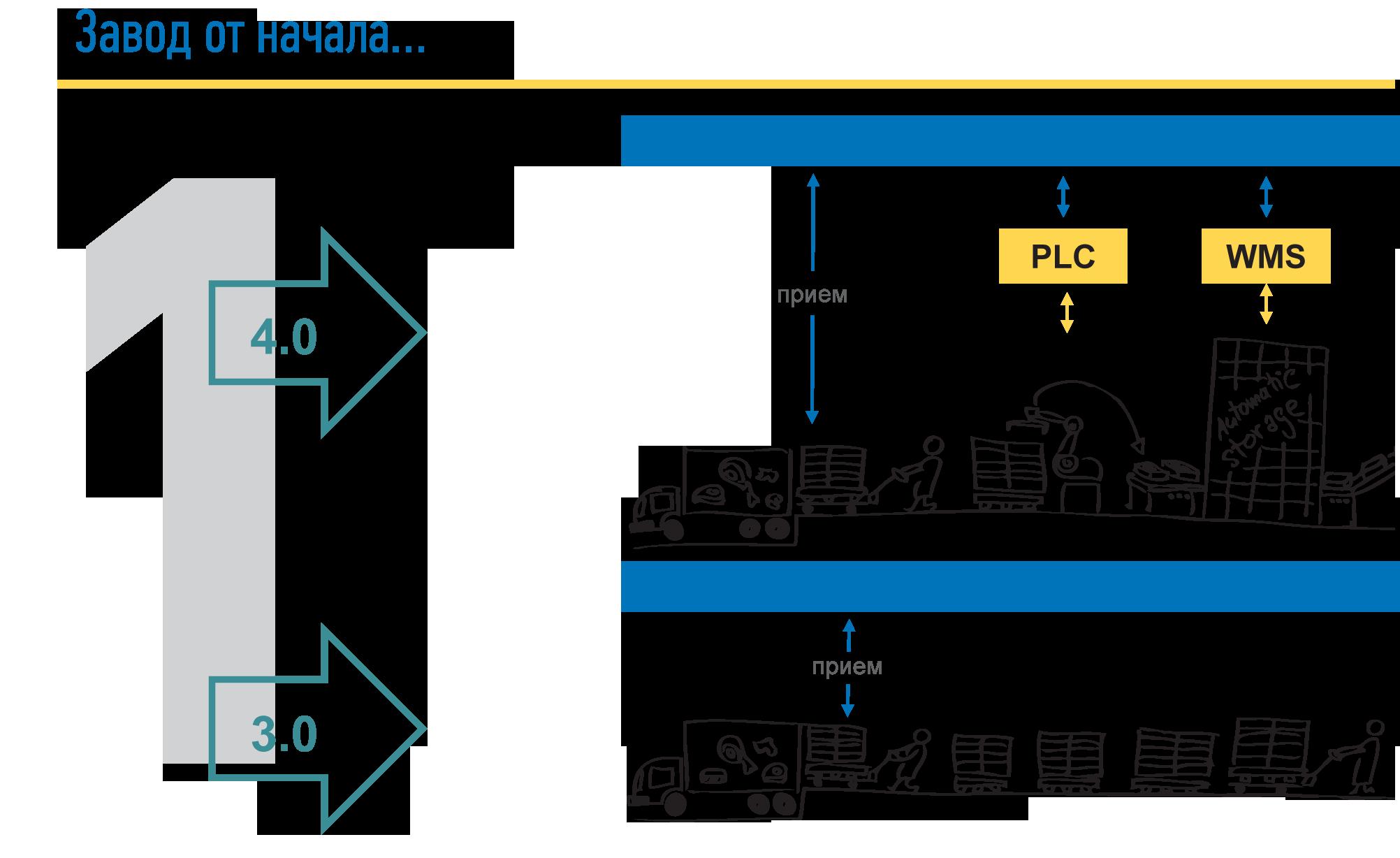 проект завода ПАО «Группа Черкизово», самый автоматизированным мясоперерабатывающий завод в Европе