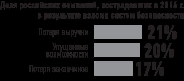 Доля российских компаний, пострадавших в 2016 г. в результате взлома систем безопасности