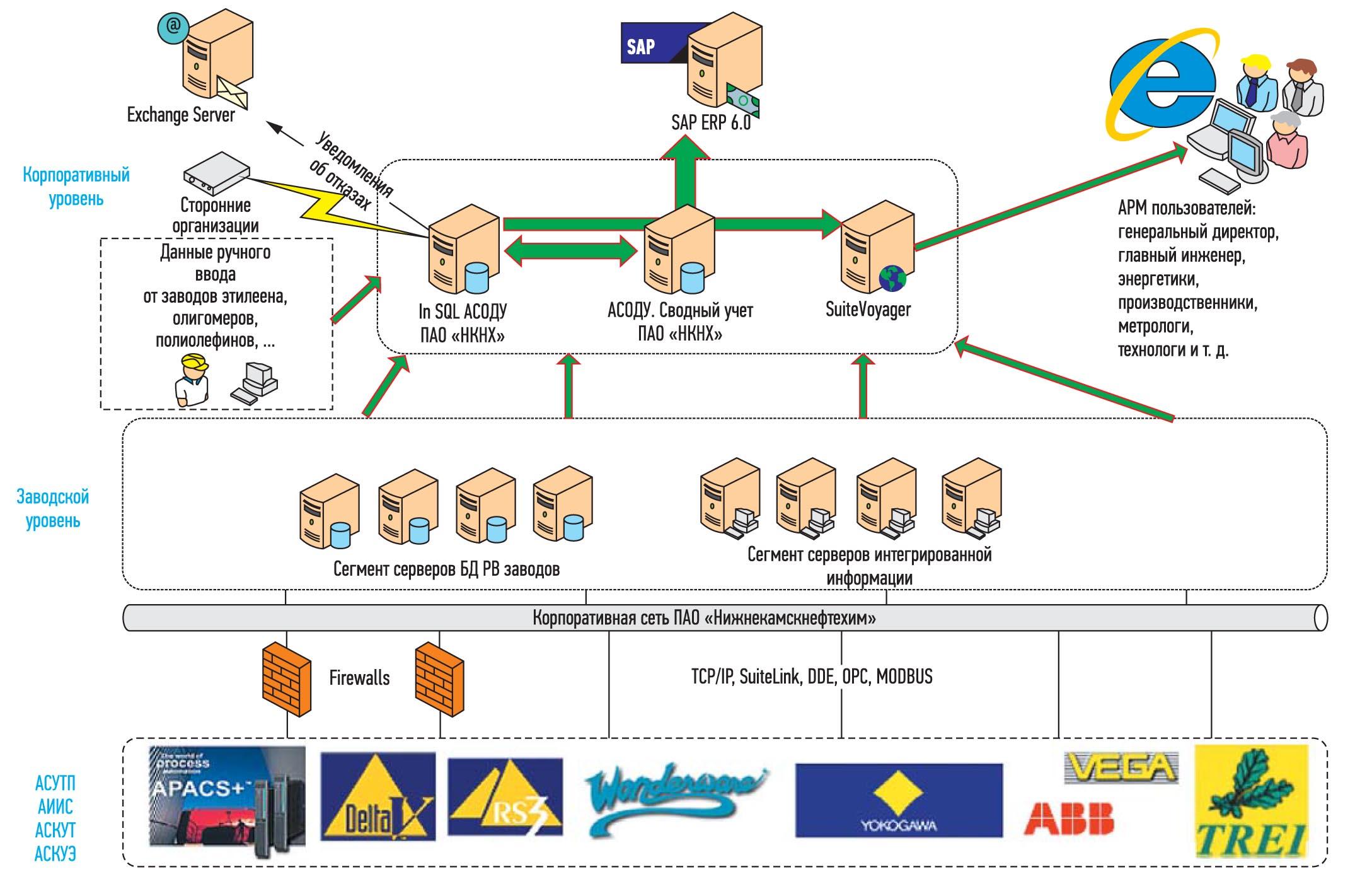 Система производственного мониторинга