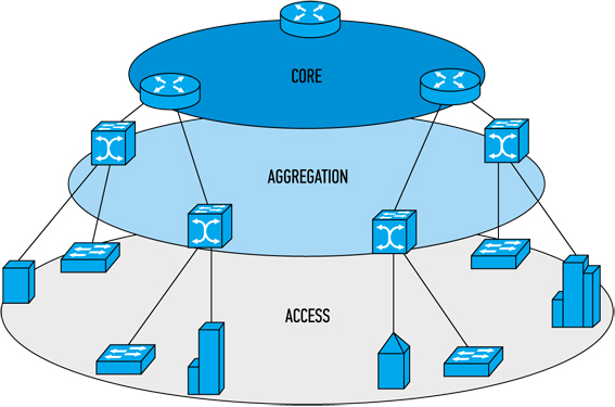 Рис. 1. Архитектура информационной сети на базе Metro Ethernet
