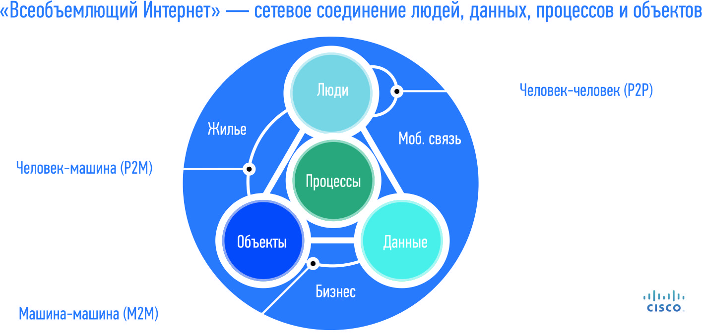 Всеобъемлющий Интернет» — сетевое соединение людей, данных, процессов и объектов