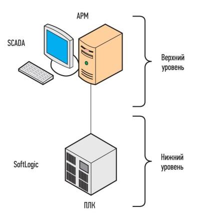 «Классическая» система автоматизации одиночной архитектуры
