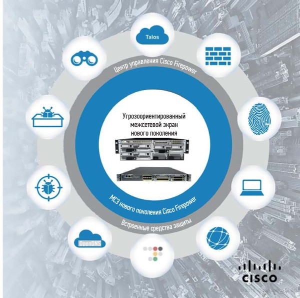Структура МСЭ Cisco Firepower