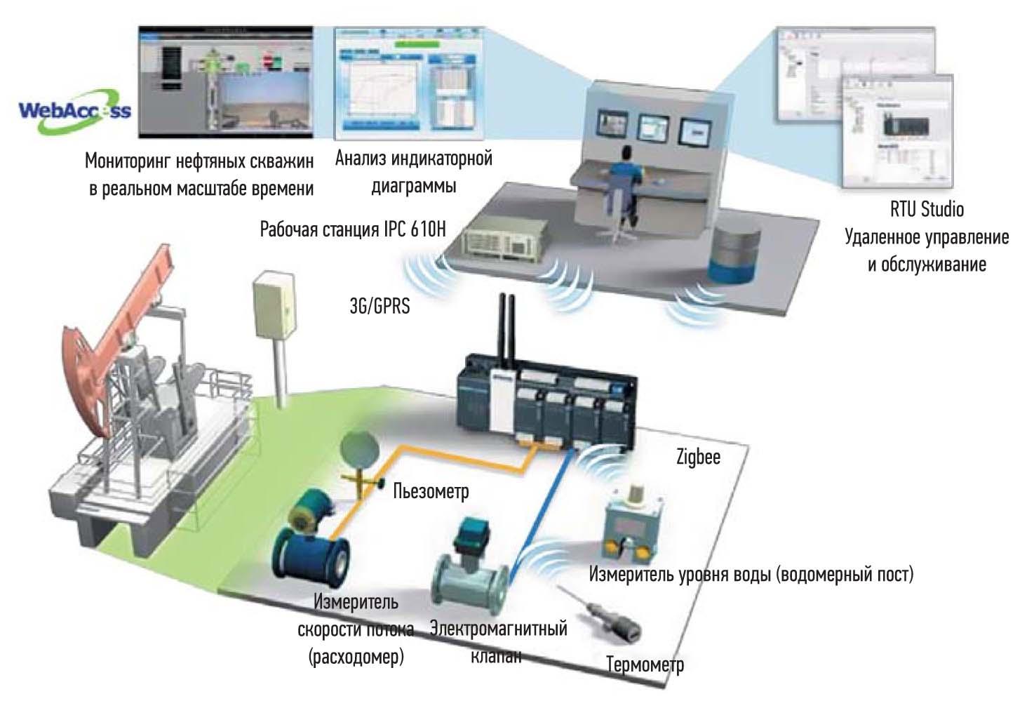 Использование ADAM-3600 в условиях цифрового нефтяного месторождения