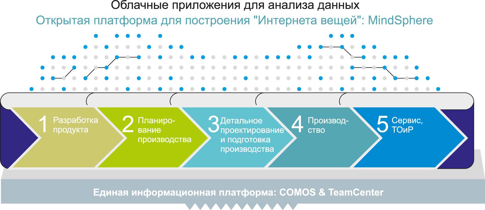 Схема реализации пакета инжиниринговых услуг фото 643