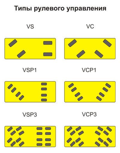 Типы рулевого управления для SGAI