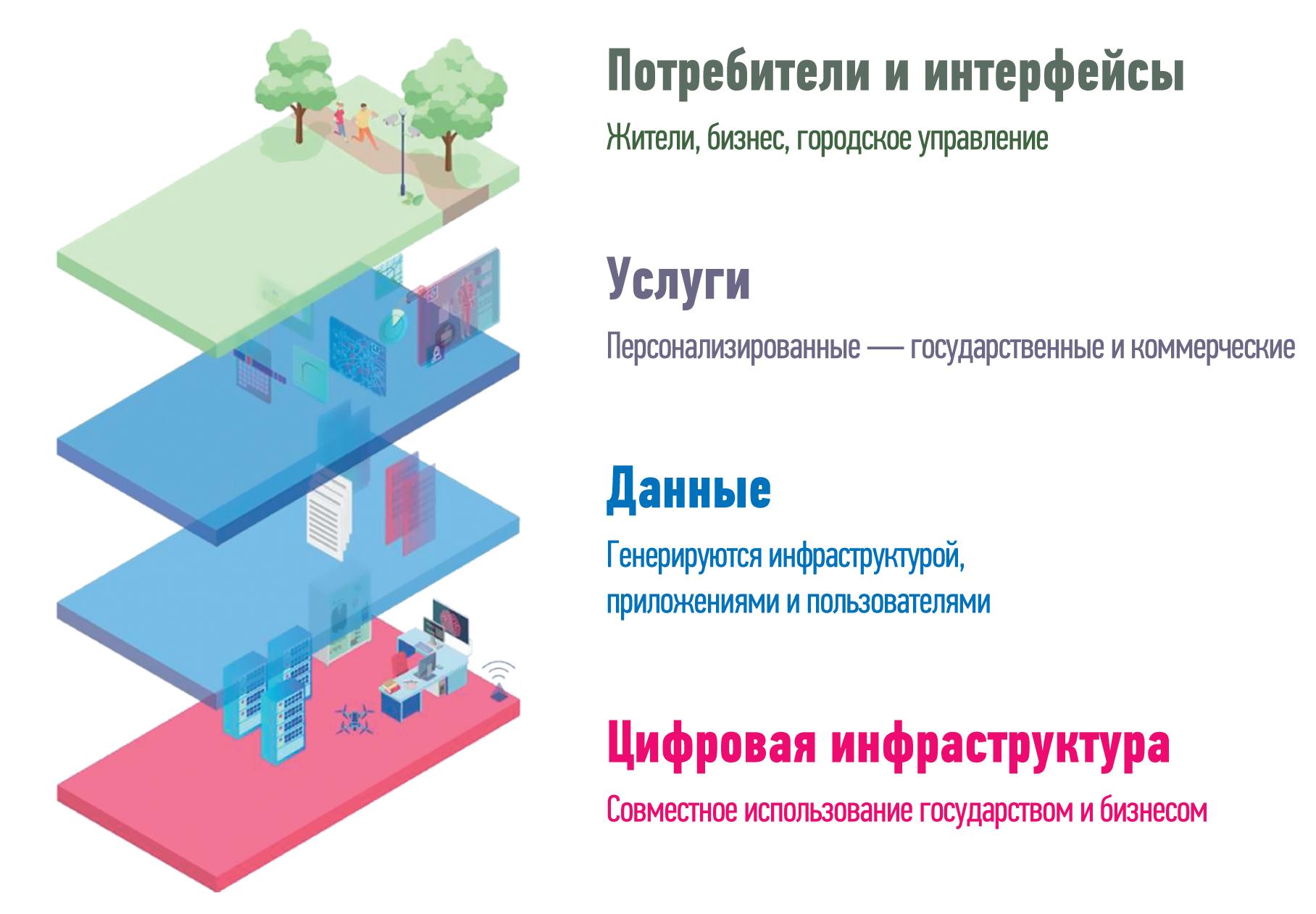 Архитектура «умного города»