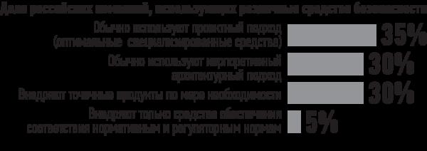 Как российские компании приобретают средства безопасности