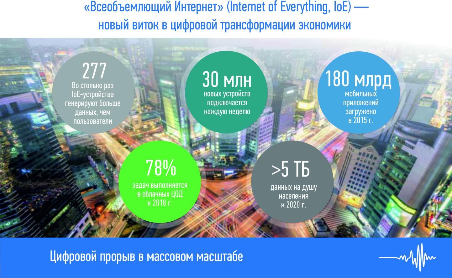 «Всеобъемлющий Интернет» (Internet of Everything, IoE) — новый виток в цифровой трансформации экономики