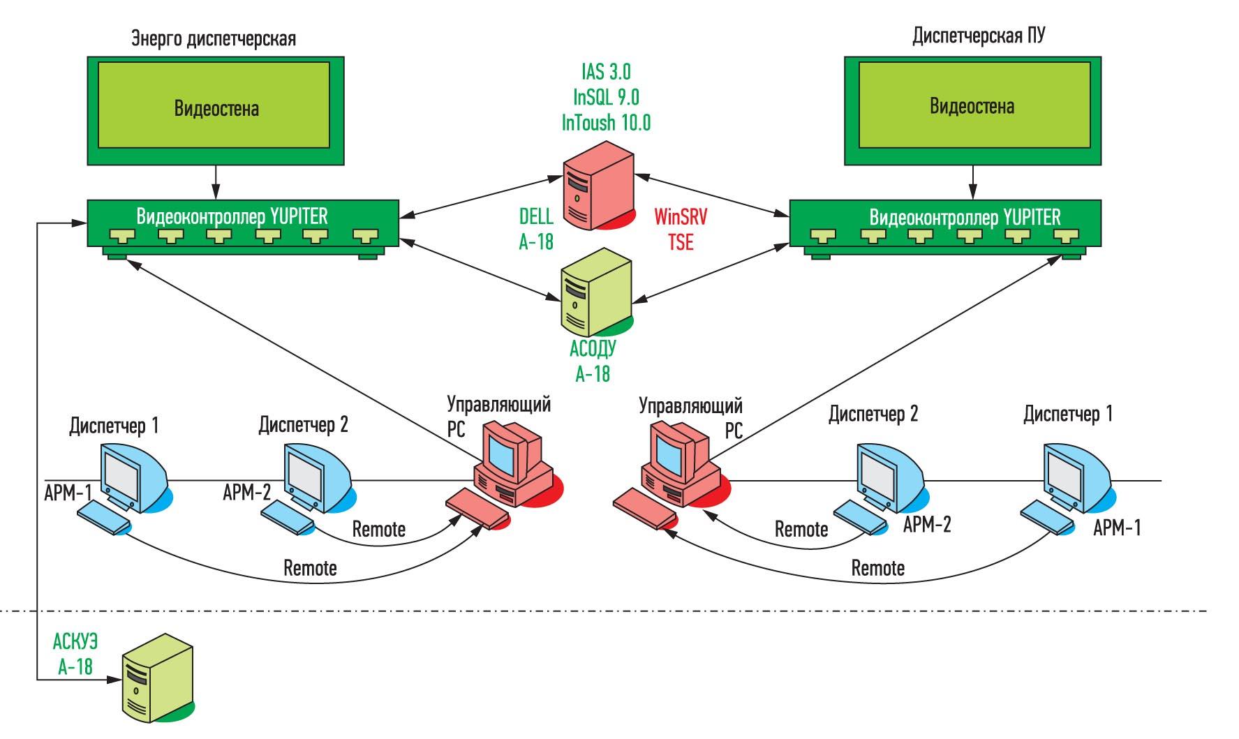 труктурная схема системы производственного мониторинга в диспетчерской