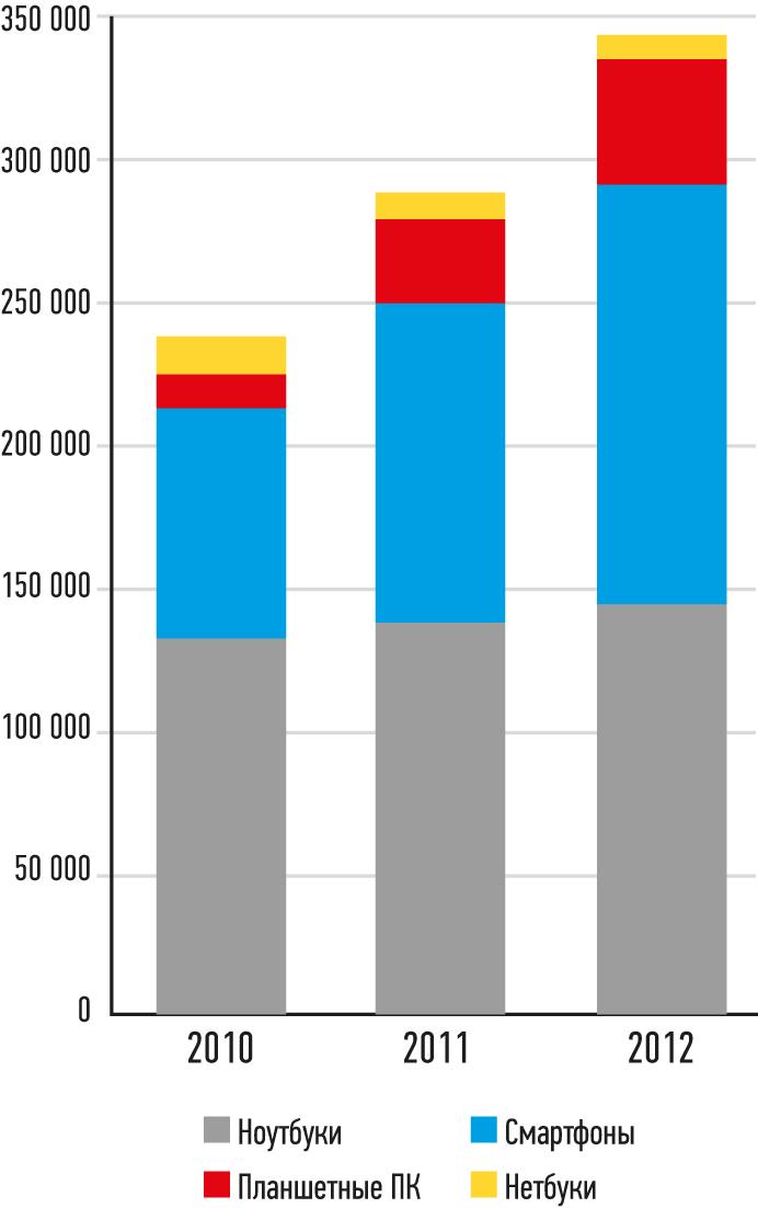 Рынок коммерческих мобильных компьютеров