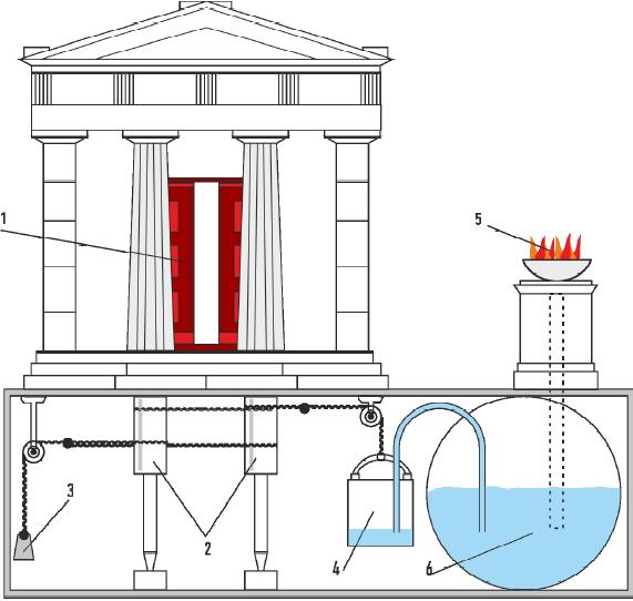Автомат для открывания дверей храма