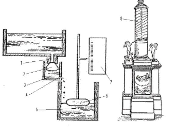 Водяные часы Ктезибия