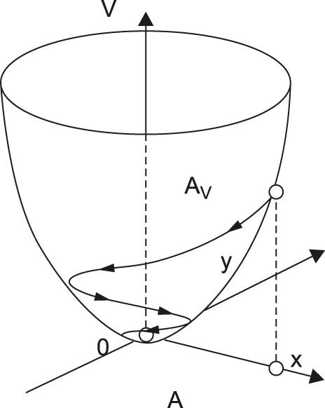 Пример функции Ляпунова