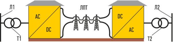 Линия постоянного тока