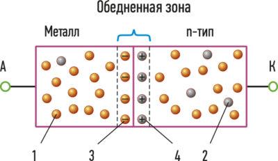 Переход M-S