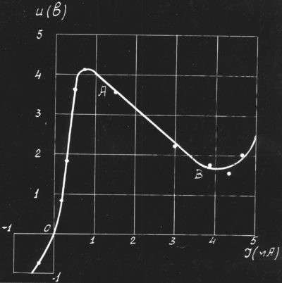 Характеристика детектора Лосева
