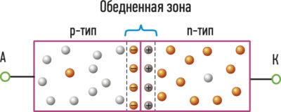 p-n-переход