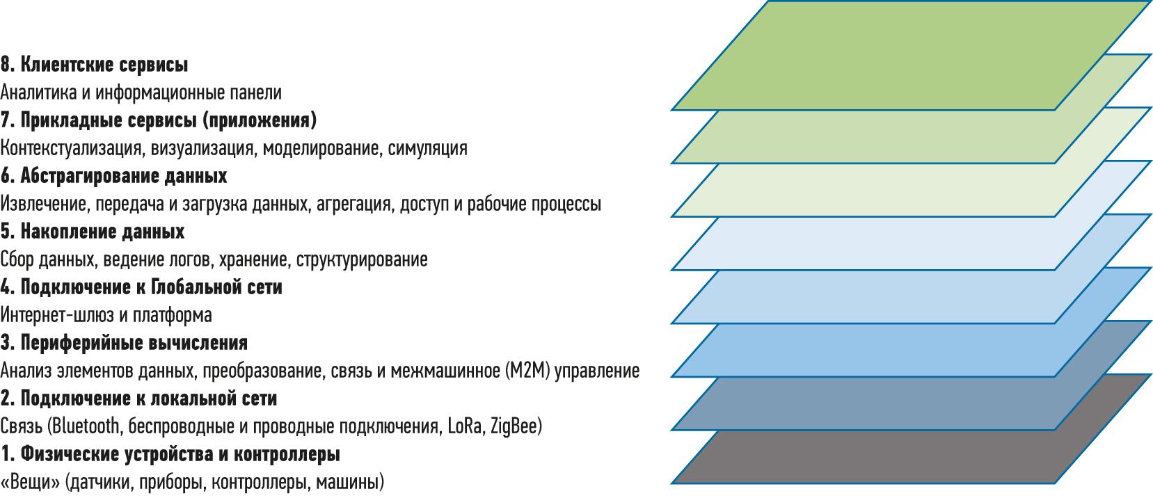 Адаптированная для различения локальных и глобальных уровней эталонная модель Всемирного форума по «Интернету вещей» в виде стека с восемью слоями вместо семи. Изображение предоставлено компанией MESA International