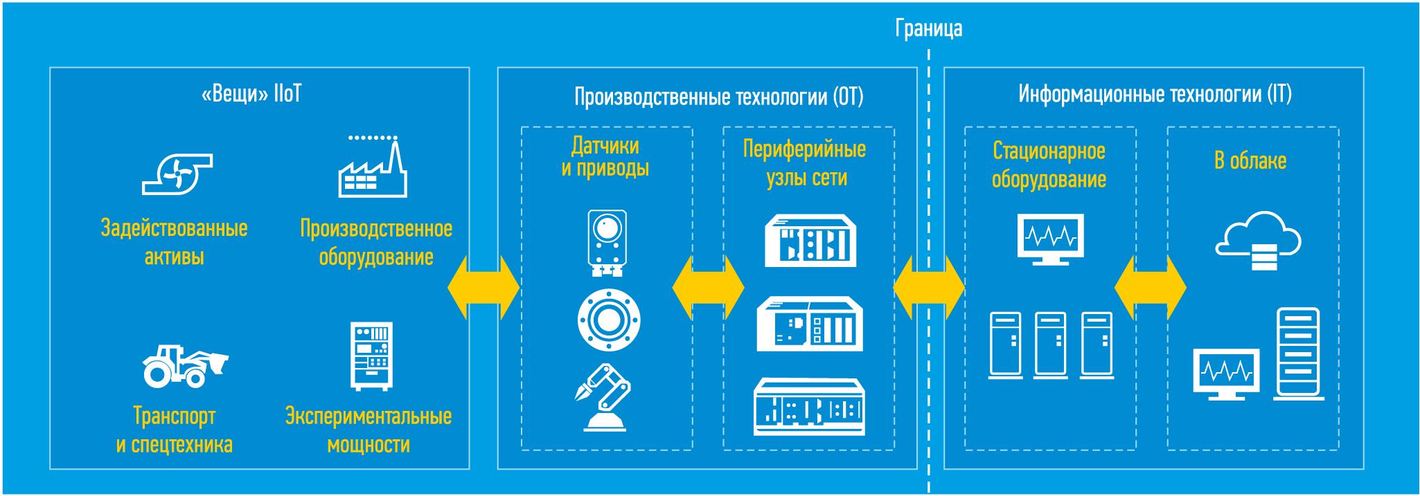 конвергенция критически важного трафика и текущего трафика Ethernet