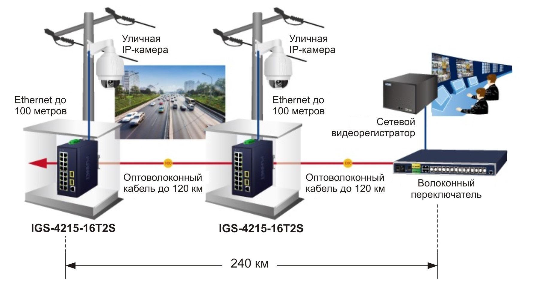 IGS-4215-16T2S — промышленный управляемый коммутатор уровня L2/L4 с 16 медными портами 10/100/1000BASE-T и двумя оптическими портами 100/1000BASE-SX/LX/BX SFP