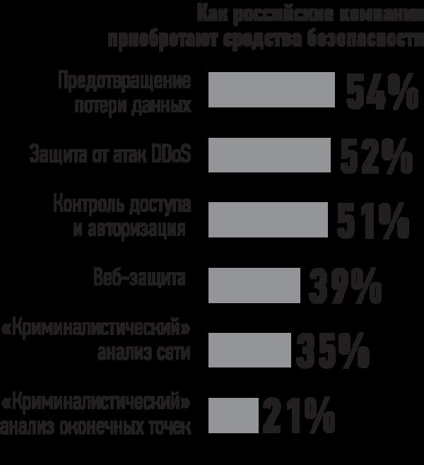 Доля российских компаний, использующих различные редства безопасности