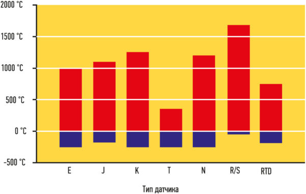 Диапазоны измерения температур различными типами термодатчиков