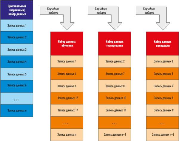 Записи набора данных должна быть случайным образом разобраны на три отдельных подмножества — обучение, тестирование и валидация