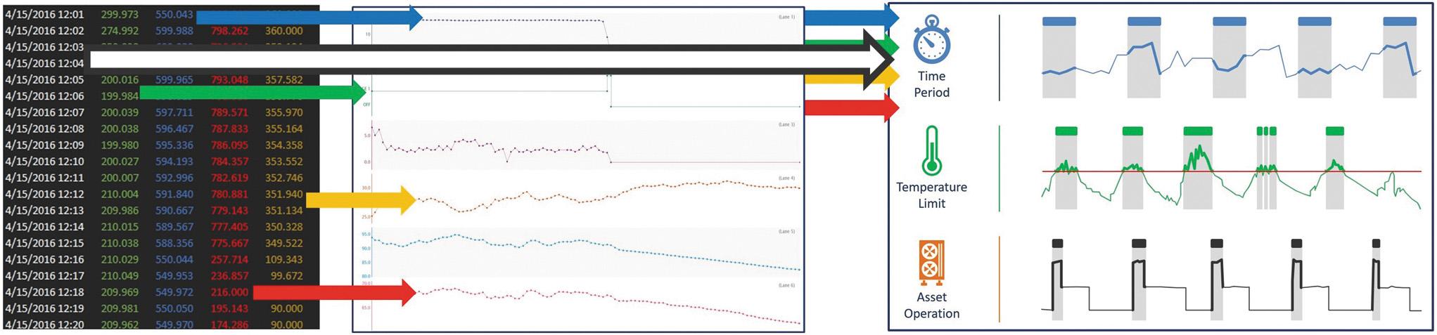 Ключевым элементом при оценке данных технологического или производственного процесса является время. Для использования в электронных таблицах часто необходимо переформатировать показания датчиков, чтобы привести их в единую форму с информационными сигналами.