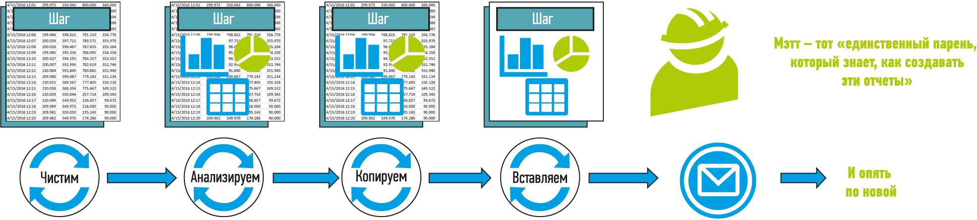 Выделение, основанное на данных, полученных в результате анализа электронных таблиц. Последующее распространение этой информации является трудоемким и длительным процессом