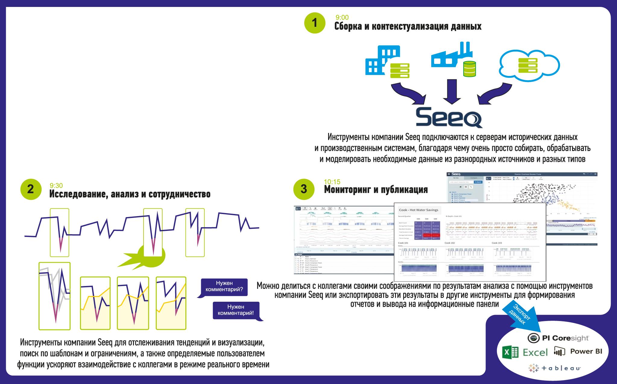 Замена анализа на основе электронных таблиц передовым аналитическим программным обеспечением позволила команде по управлению энергопотреблением быстро получать и обмениваться информацией