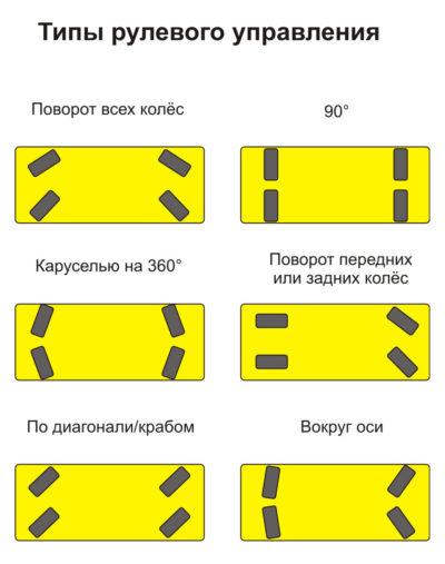 Типы рулевого управления для OMNI