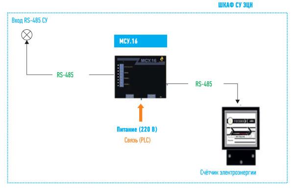 Сбор данных со счетчика электроэнергии с помощью модуля МСУ.16