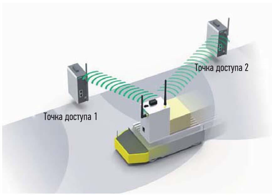Возможное расположение точек доступа к Wi-Fi для полного покрытия склада