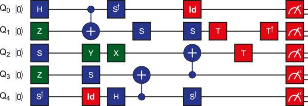 ОкноComposerпрограммногообеспеченияQuantum Experience позволяет разрабатывать собственные алгоритмы пользователя для конкретныхквантовых моделей