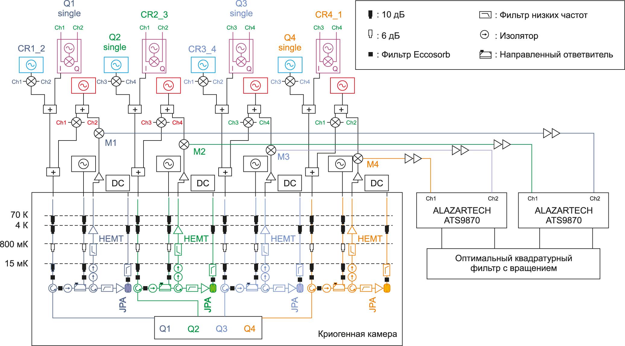 Упрощенная структурная схема квантового процессора