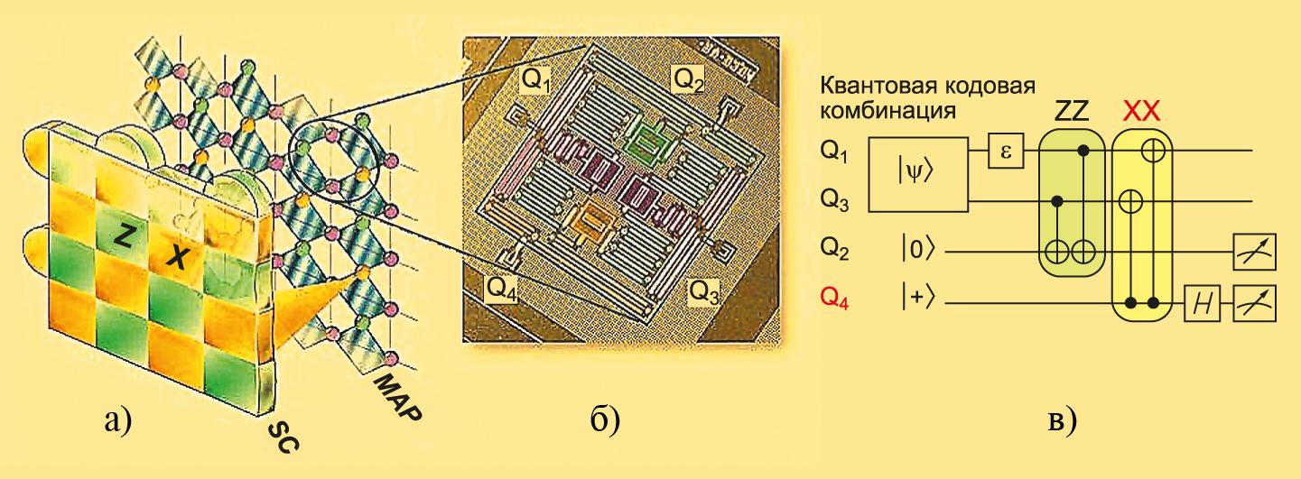 Схема коррекции ошибок с использованием поверхностных кодов