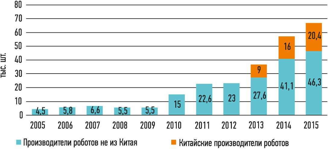 Рис. 1. Объем продаж промышленных роботов в Китае 2005-2015 гг.Источник: InternationalFederationofRobotics