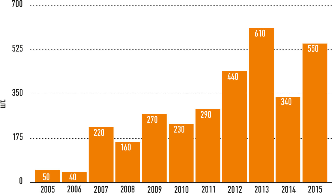 Рис. 2. Число инсталлированных промышленных роботов в России (2005-2015 гг.). Источник: InternationalFederationofRobotics, Национальная Ассоциация участников рынка робототехники