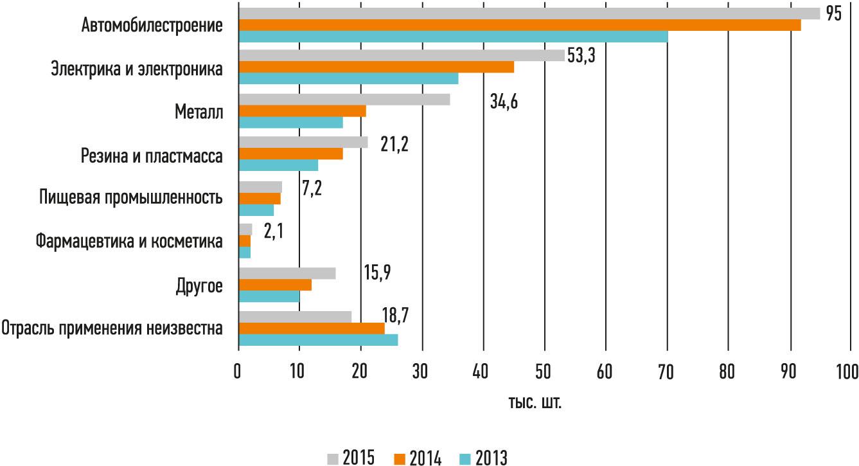 Рис. 5. Продажи промышленных роботов по отраслям в мире в 2015 г. Источник: InternationalFederationofRobotics