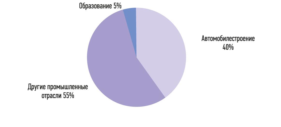 Рис. 6. Продажи промышленных роботов в России по отраслям в 2015 г. Источник: Национальная Ассоциация участников рынка робототехники