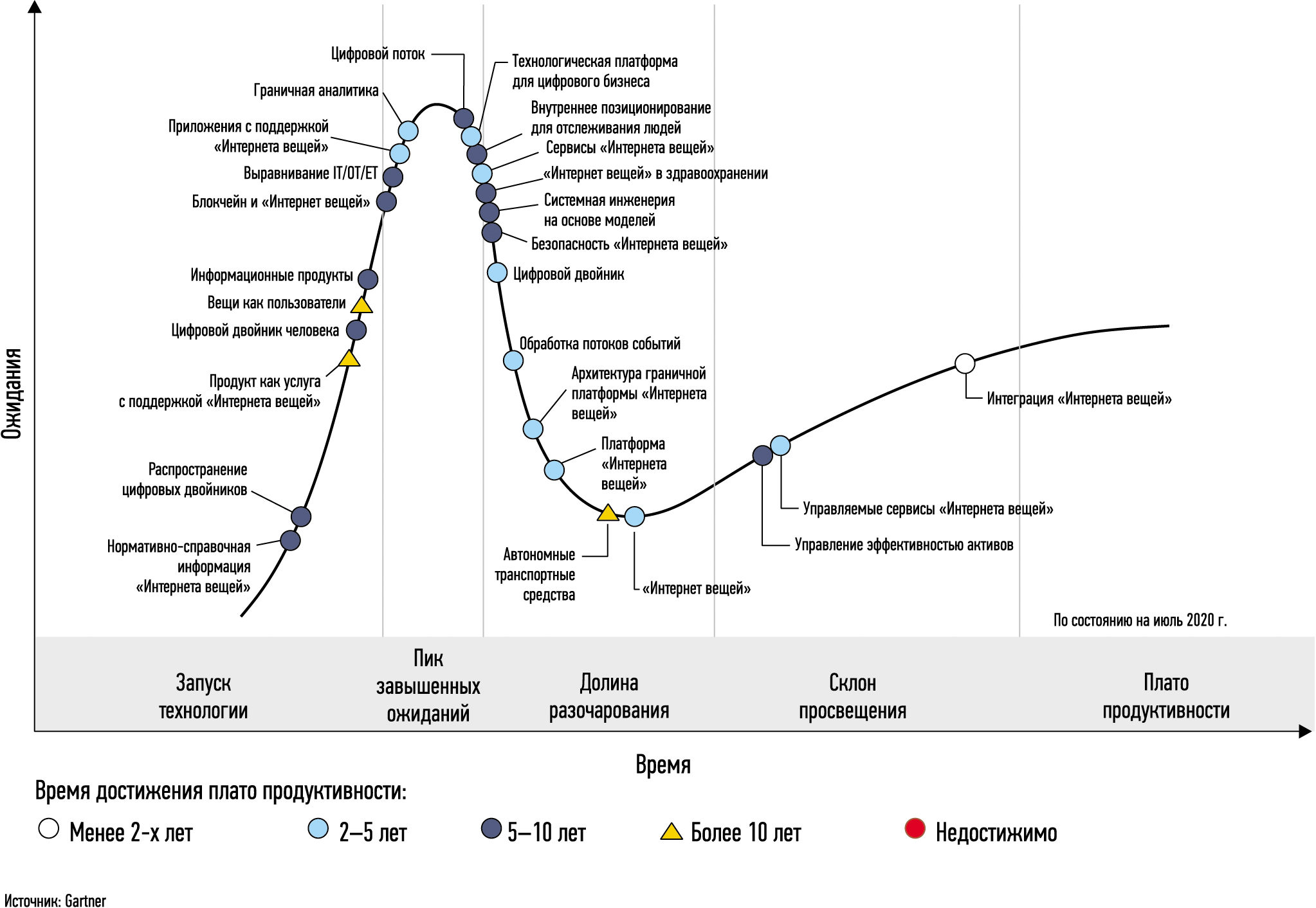Аналитика Gartner: кривая ажиотажа для «Интернета вещей»