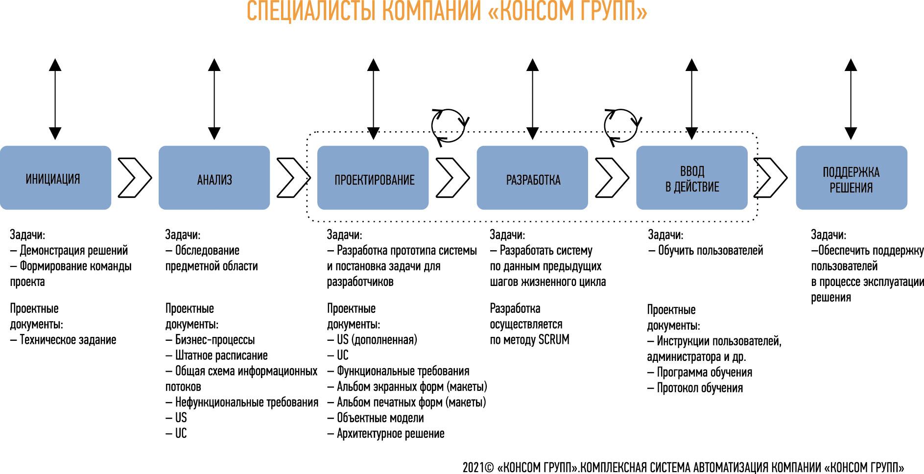 Подход компании «КОНСОМ ГРУПП» в создании и внедрении систем управления производством