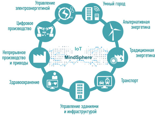 Многоотраслевая экспертиза подразделений «Сименс» в решениях IoT