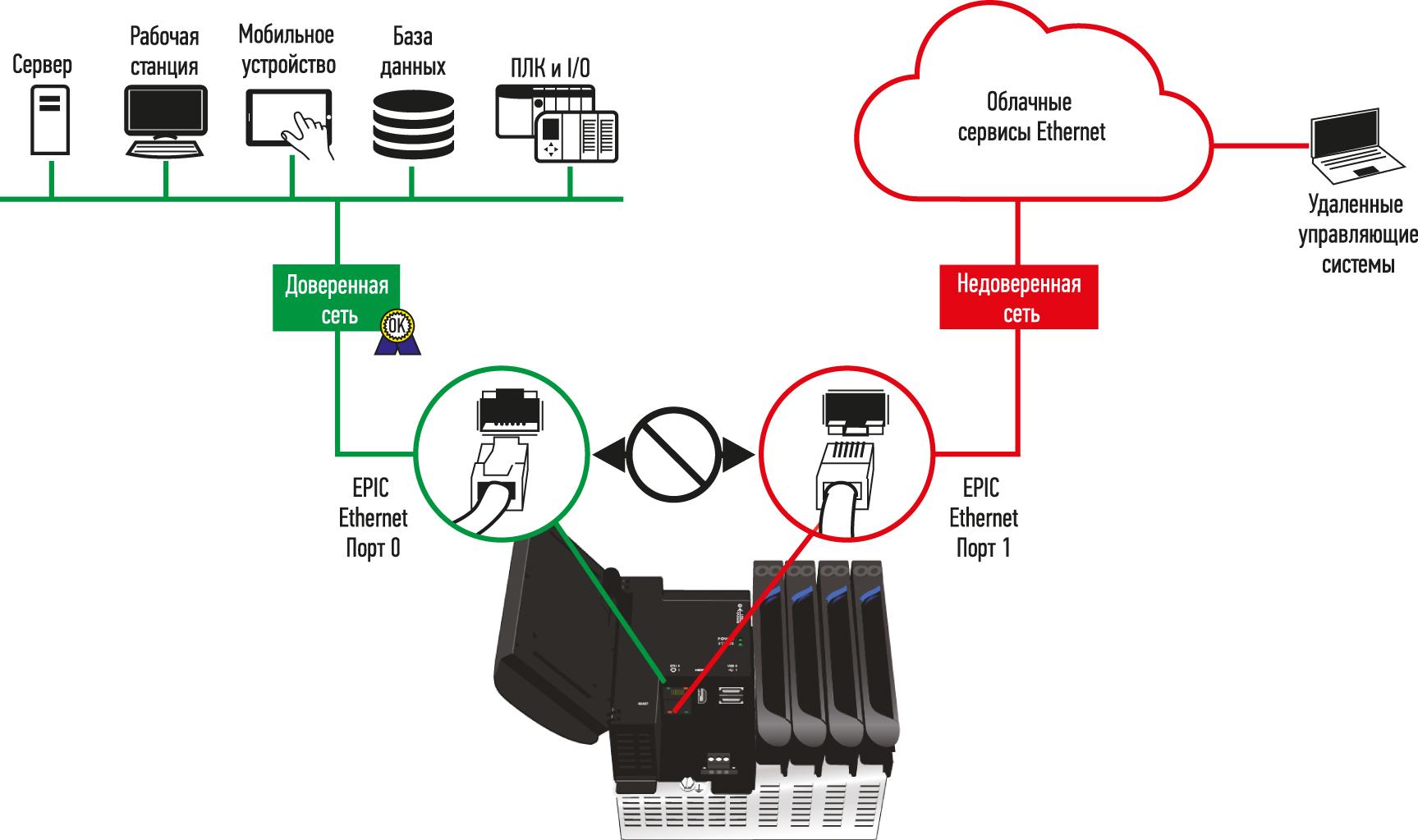 Безопасность промышленного контроллера лучше всего реализовать с несколькими сетевыми интерфейсами, которые не маршрутизируют трафик между ними, защищая локальную доверенную сеть от внешнего недоверенного доступа