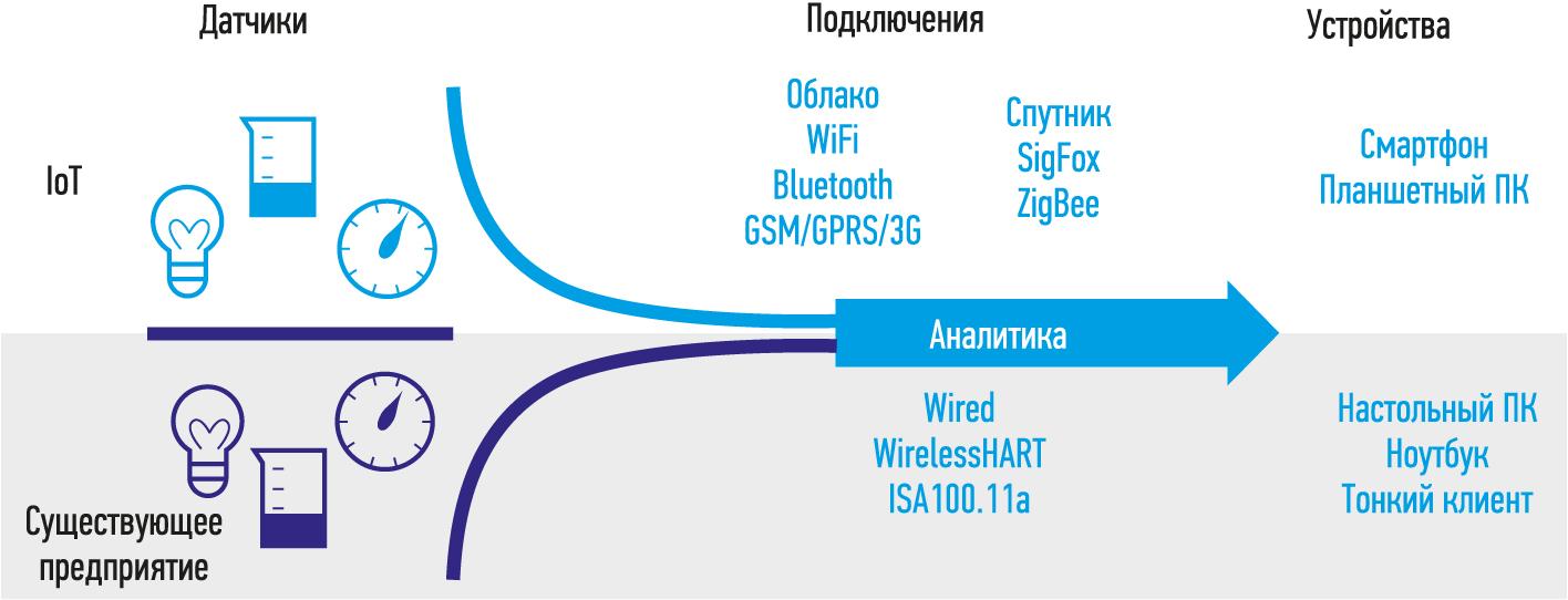 Рис. 1. Схема сбора данных