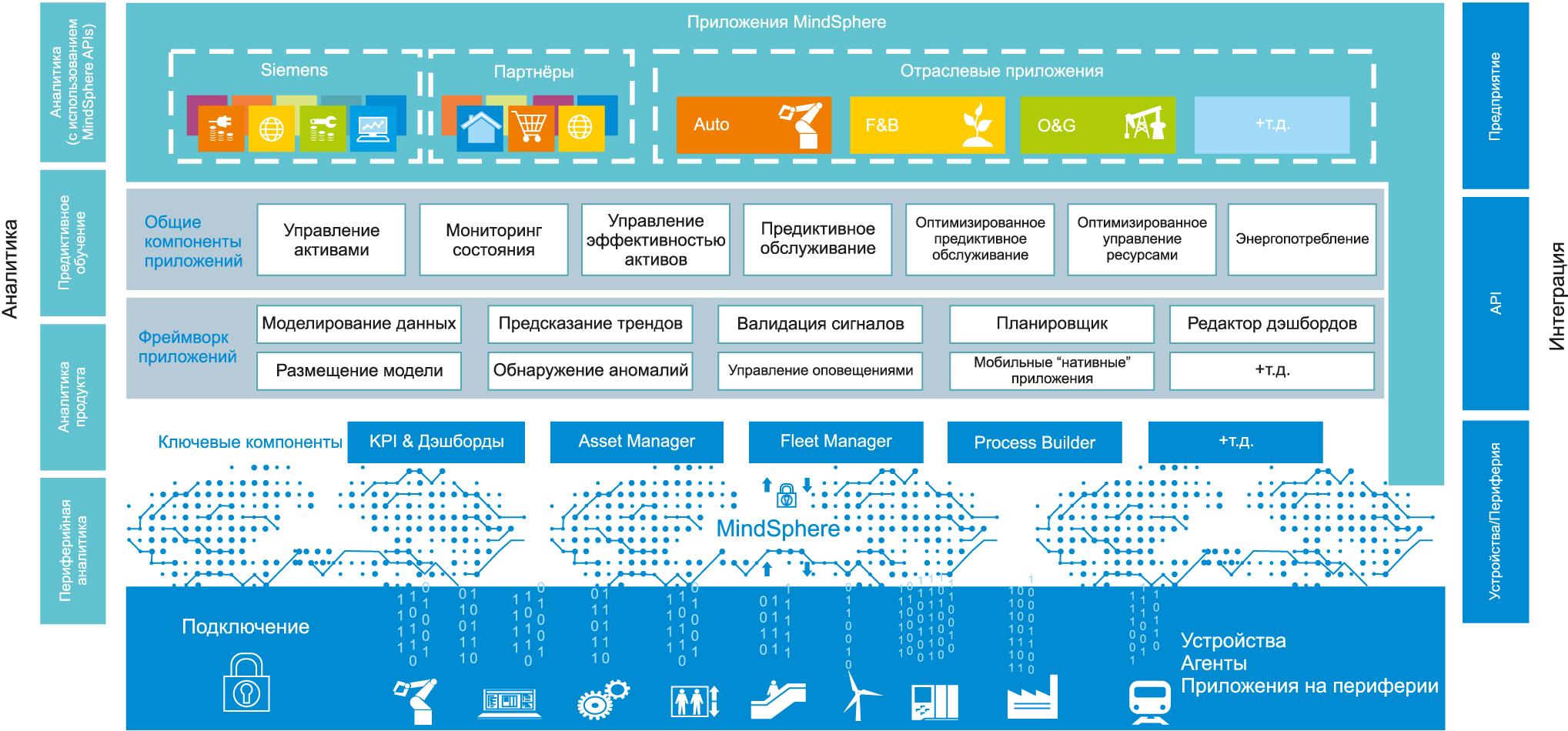 Многоуровневая федеративная архитектура платформы MindSphere