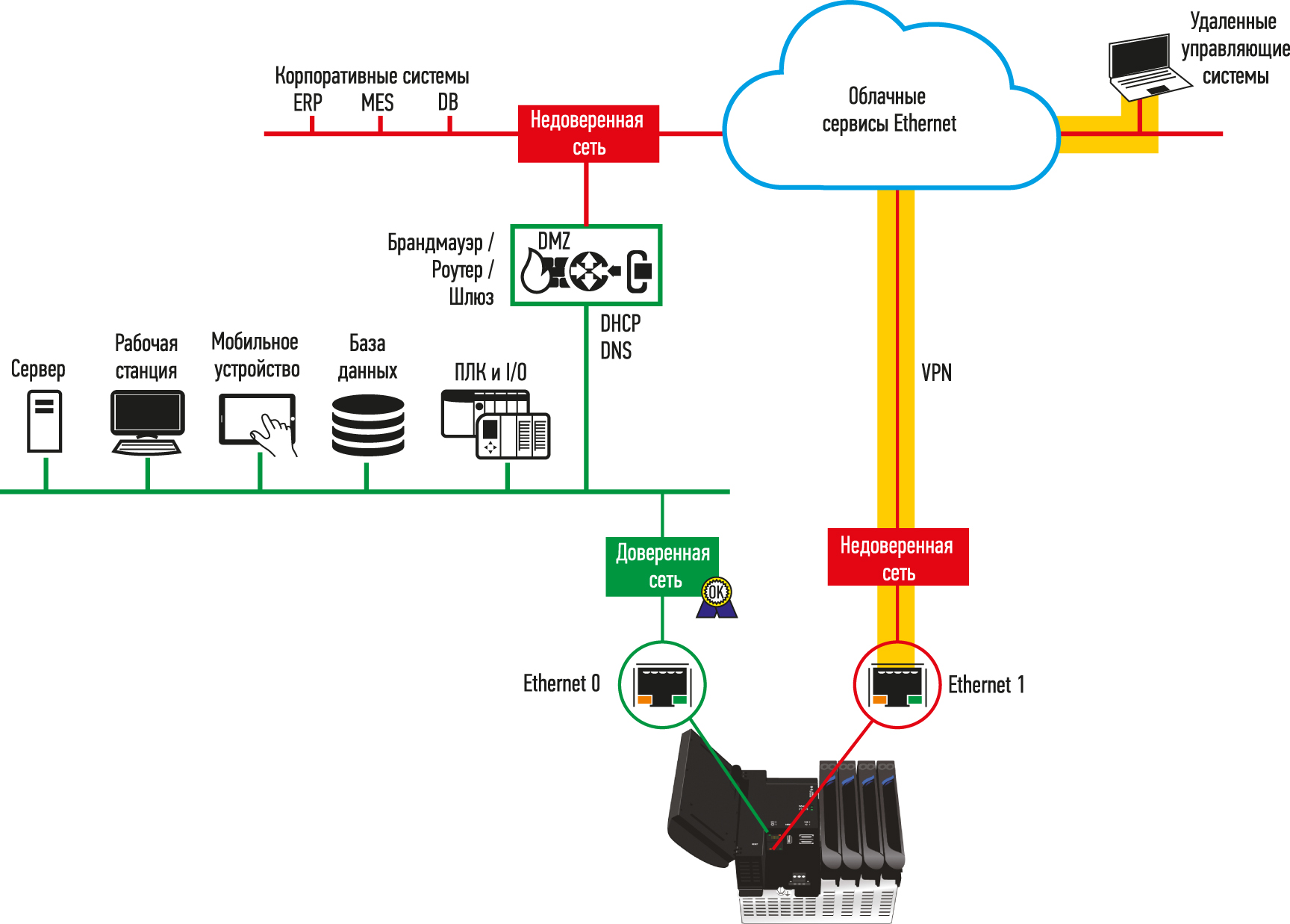 Некоторые контроллеры для удаленного подключения могут быть настроены персоналом OT для установки безопасного VPN-туннеля, показанного здесь оранжевой подсветкой. Это может быть полезно как на временной основе для устранения неполадок, так и на постоянной для нормальной работы
